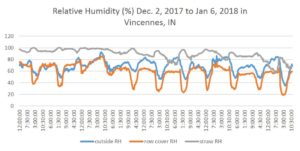 Relative Humidity gage